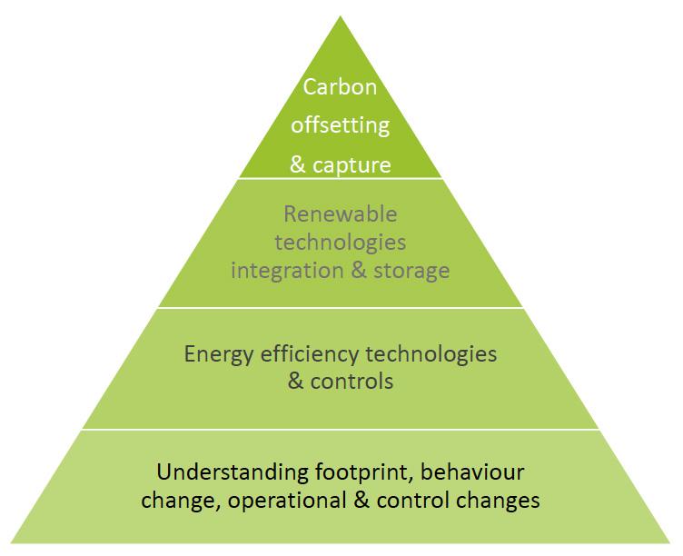 Energy Freedom – your route to Net Zero